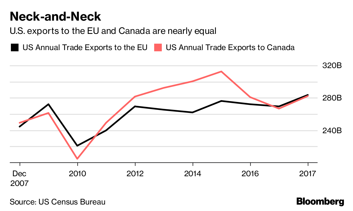 Neck-and-Neck       U.S. exports to the EU and Canada are nearly equal              Source US Census Bureau                                 .cha