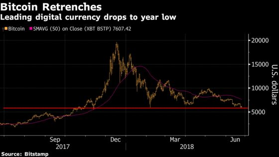 Bitcoin Erases Loss, Bounces Back From Lowest Level in 2018