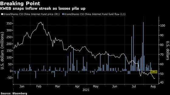 China Dip Buyers Finally Reach 'Breaking Point' After 56% Loss