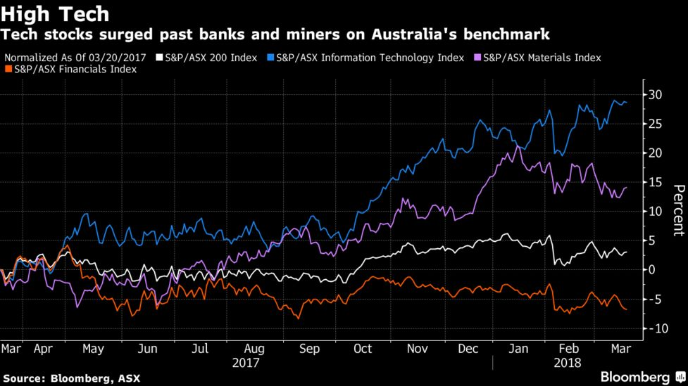 Tech Stocks Are Leading Gains in Australia - Bloomberg