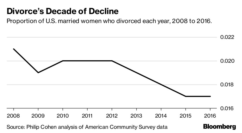 Millennials Are Causing the U S  Divorce Rate to Plummet - Bloomberg