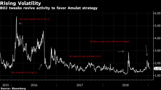 This Hedge Fund Turned 0% Yields Into Double Digit Returns