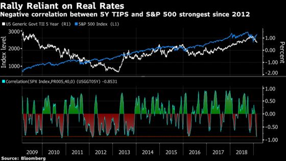 The Risk Rally Hasn't Been This Reliant on the Fed Since 2012