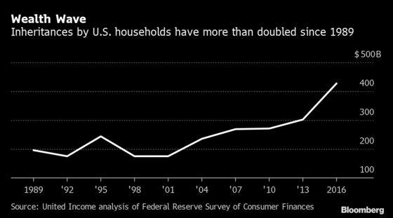 Boomers Are Thrivingon an 'Unprecedented' $9 Trillion Inheritance