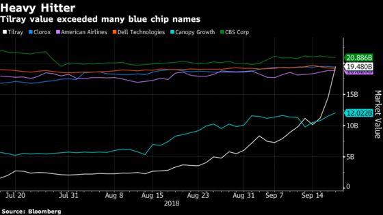 Pot Stock Tilray Is Now Bigger Than American Air, Clorox, CBS