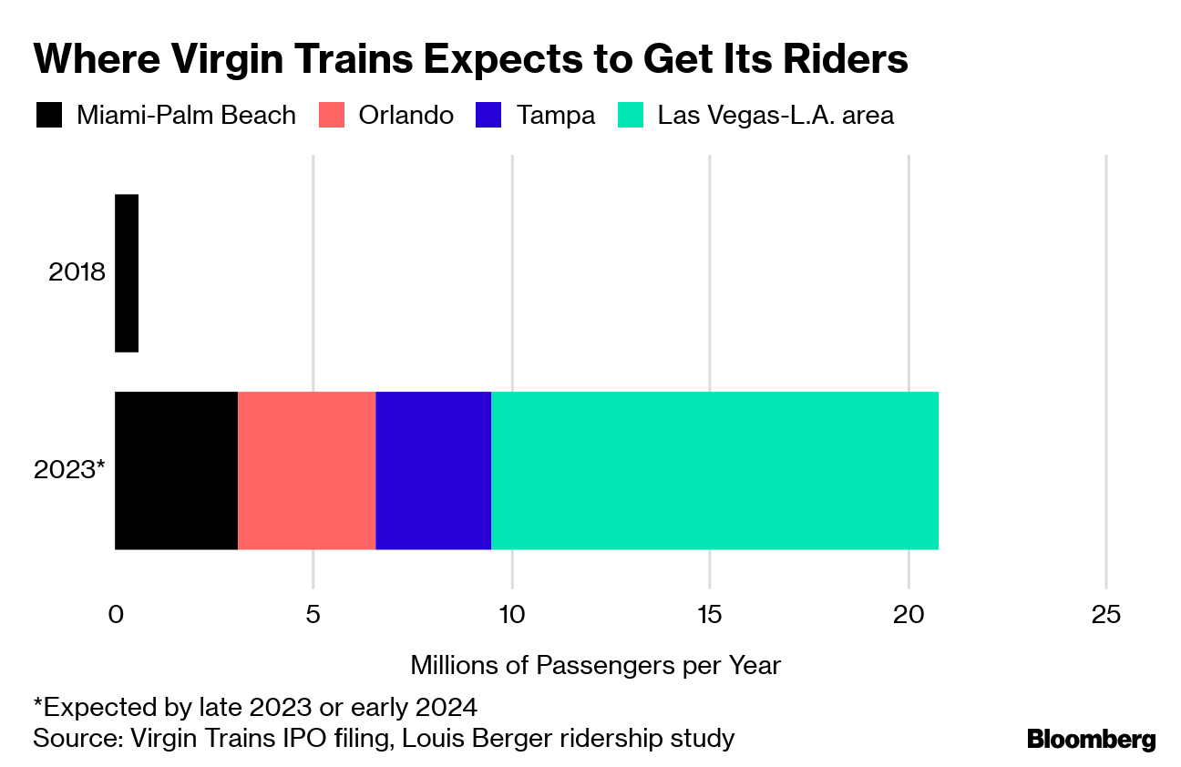 Virgin Trains USA Delays Planned $538 Million IPO - Bloomberg