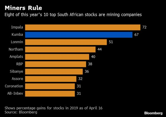 The Rally in South African Mining Stocks Isn't DoneYet