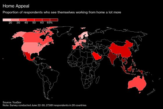 Europeans, Americans Aren't Convinced Working From Home Is the New Normal