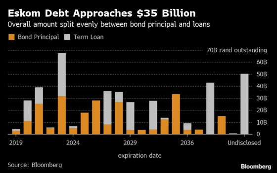South Africa Burdened by Utility's Near $35 Billion Debt Load