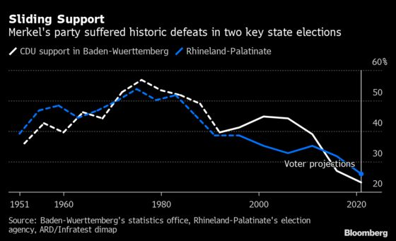 Merkel's Party Slumps to Historic Low in German State Votes