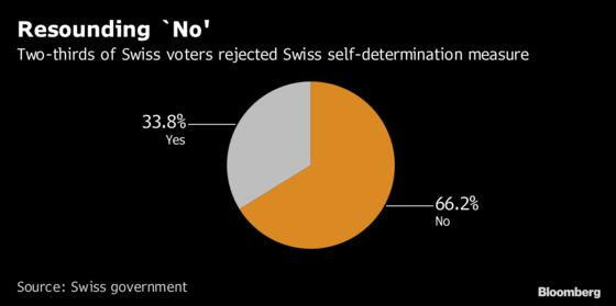 Swiss Firmly Reject Plan That Risked Worsening EU Relations