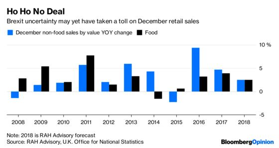 Next Shows Retail May Have Skipped a Meltdown