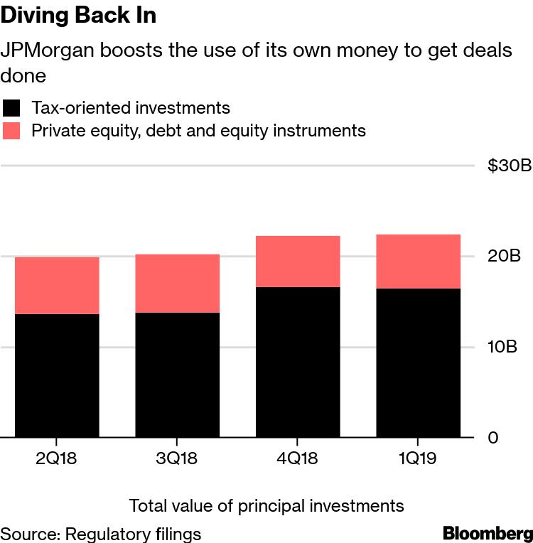 JPMorgan Bets Own Cash Again With $1 Billion for Sinclair