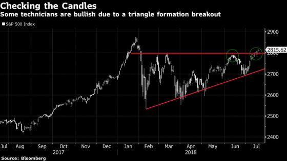 'False Breakout' Alarms Wail With Every Downtick: Taking Stock