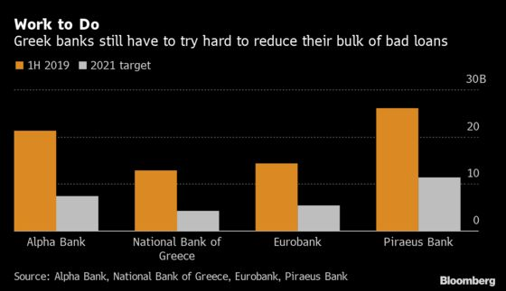 Greece to Offer $10 Billion to Help Banks Cut Down Bad Debt
