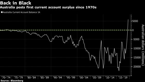 Australia Posts Its First Current Account Surplus in 44 Years