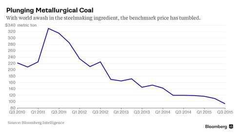 Plunging Coal Prices