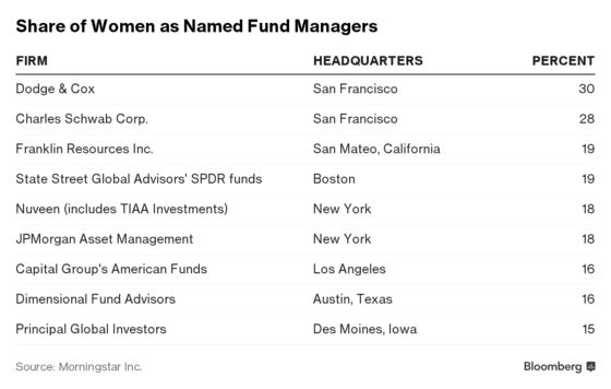 Many of the Best Wall Street Jobs for Women Aren't on Wall Street