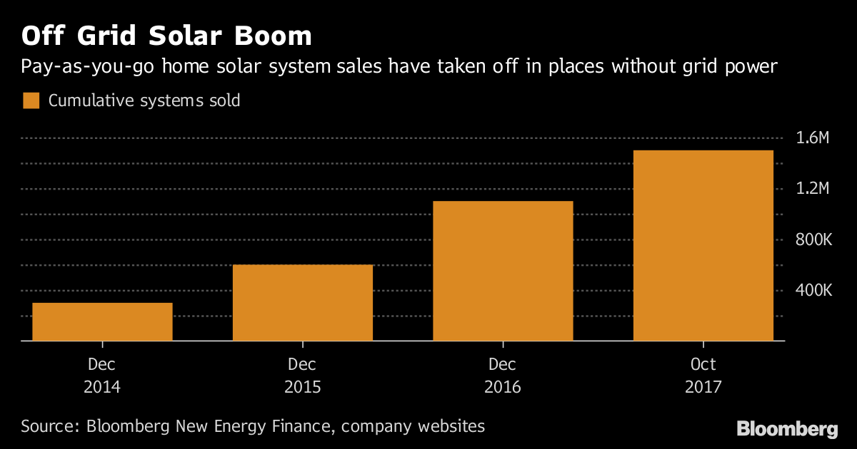 San Francisco Startup Nabs $55 Million to Expand Solar in