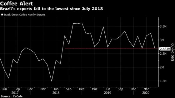Brazil Coffee Exports Tumble, SparkingConcerns AboutDemand