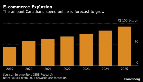 E-Commerce Explosion to Fuel Warehouse Building Boom in Canada