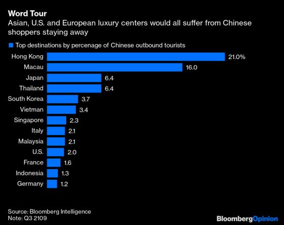 Luxury's Dependence on China Gets Tested