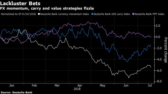 FX Traders Pivot to Tactical Bets as Old-School Strategies Flop