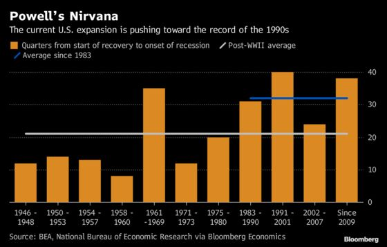 Powell's Nirvana –What Ends the Unending U.S. Cycle?