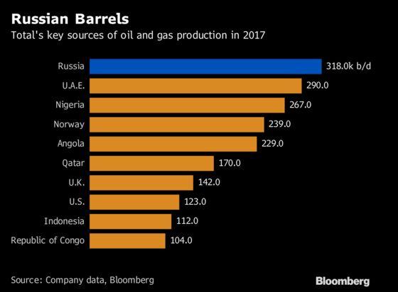 Oil CEOs Jostle for Global Natgas Crown Under Putin's Gaze