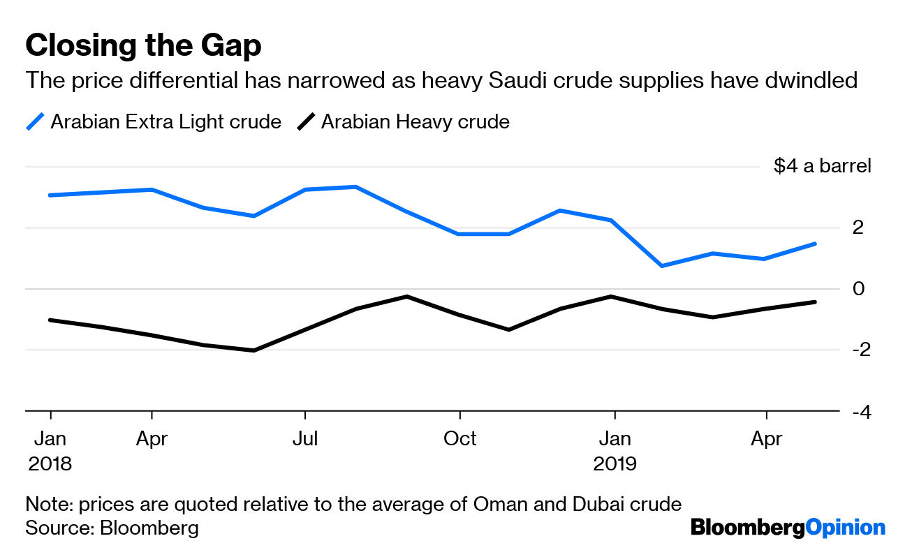 Shale Oil Boom Leaves the World Awash in Light Sweet Crude - Bloomberg