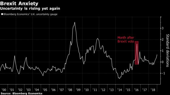 U.K. Economy Won't Ride Out Brexit Uncertainty This Time