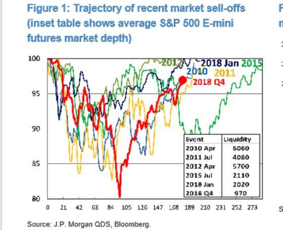 JPMorgan's Kolanovic Says Bad Liquidity Is Behind Stock Chaos