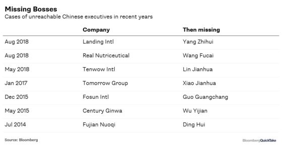 Missing Bosses Add to Risks of Investing in China