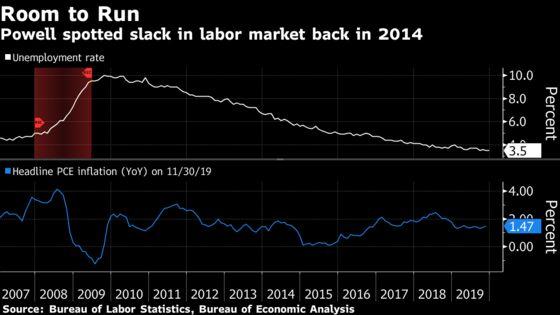 Powell Was Early Spotting Labor-Market Slack, Transcript Shows
