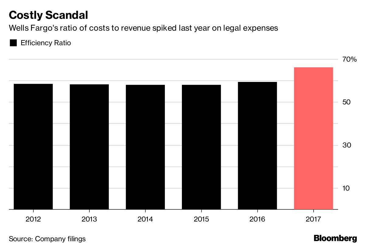 Costly Scandal       Wells Fargo's ratio of costs to revenue spiked last year on legal expenses              Source Company filings