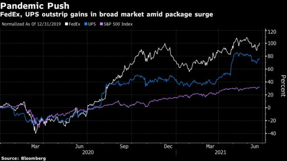 FedEx Sinks on Higher Spending, Labor Costs Amid Parcel Boom