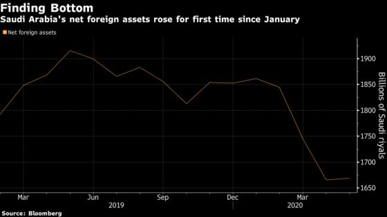 Saudi Net Foreign Assets Rise for First Time Since January