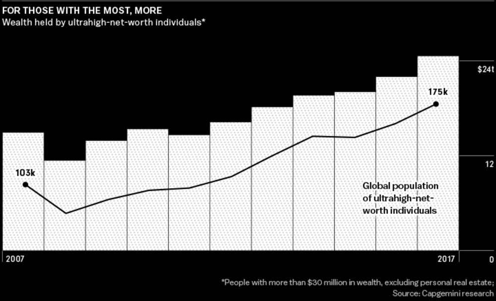 The $200 Trillion Gold Rush That Has Reshaped Private Banking