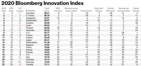 Germany Breaks Korea's Six-Year Streak as Most Innovative Nation