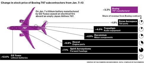 The Grounded Boeing 787 Drags Down Stocks