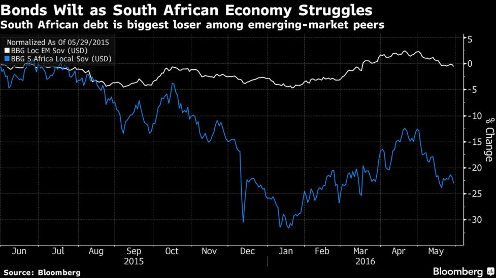 Green Power Investing Brightens Returns in Ailing South Africa