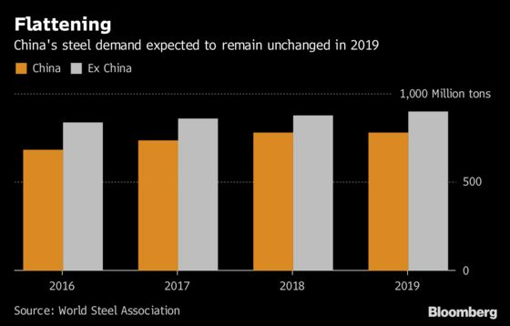 China's Top Steelmaker Says Demand Has Likely Peaked for Now