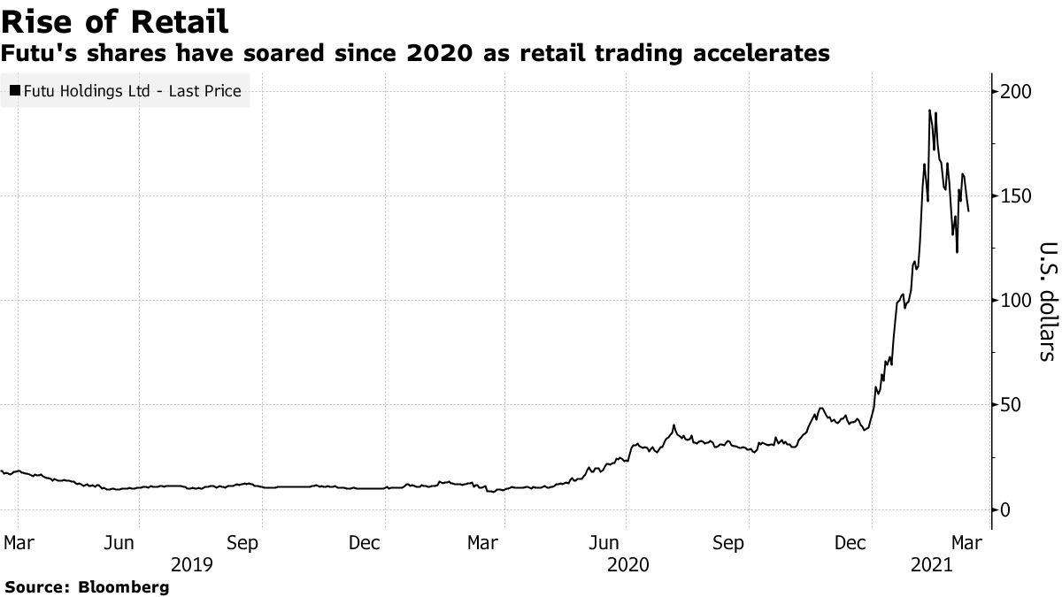 bloomberg trading challenge 2021