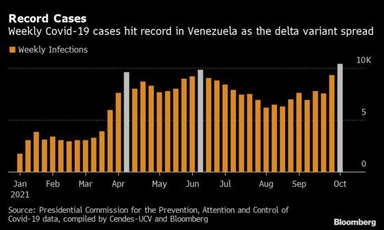 Spike in Venezuela Covid Cases Bucks Decline in South America