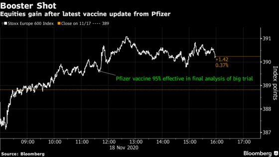 European Stocks Rise as Investors Weigh Covid Vaccine Optimism