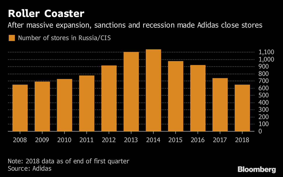 Adidas Had Big Hopes for Russia's World Cup - Bloomberg