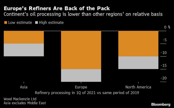 European Oil Refiners Lag World on Slow Covid-19 Demand Recovery