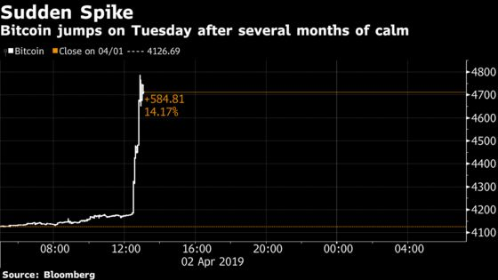 Bitcoin's Sudden Jump Propels Cryptocurrency Toward $5,000