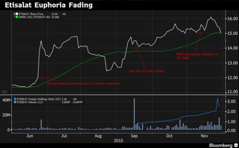 Etisalat shares are falling and foreign investors are taking profits ahead of formal inclusion in the MSCI EM Index.