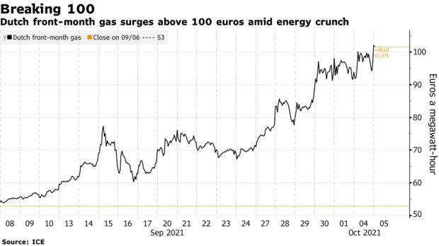 Dutch front-month gas surges above 100 euros amid energy crunch